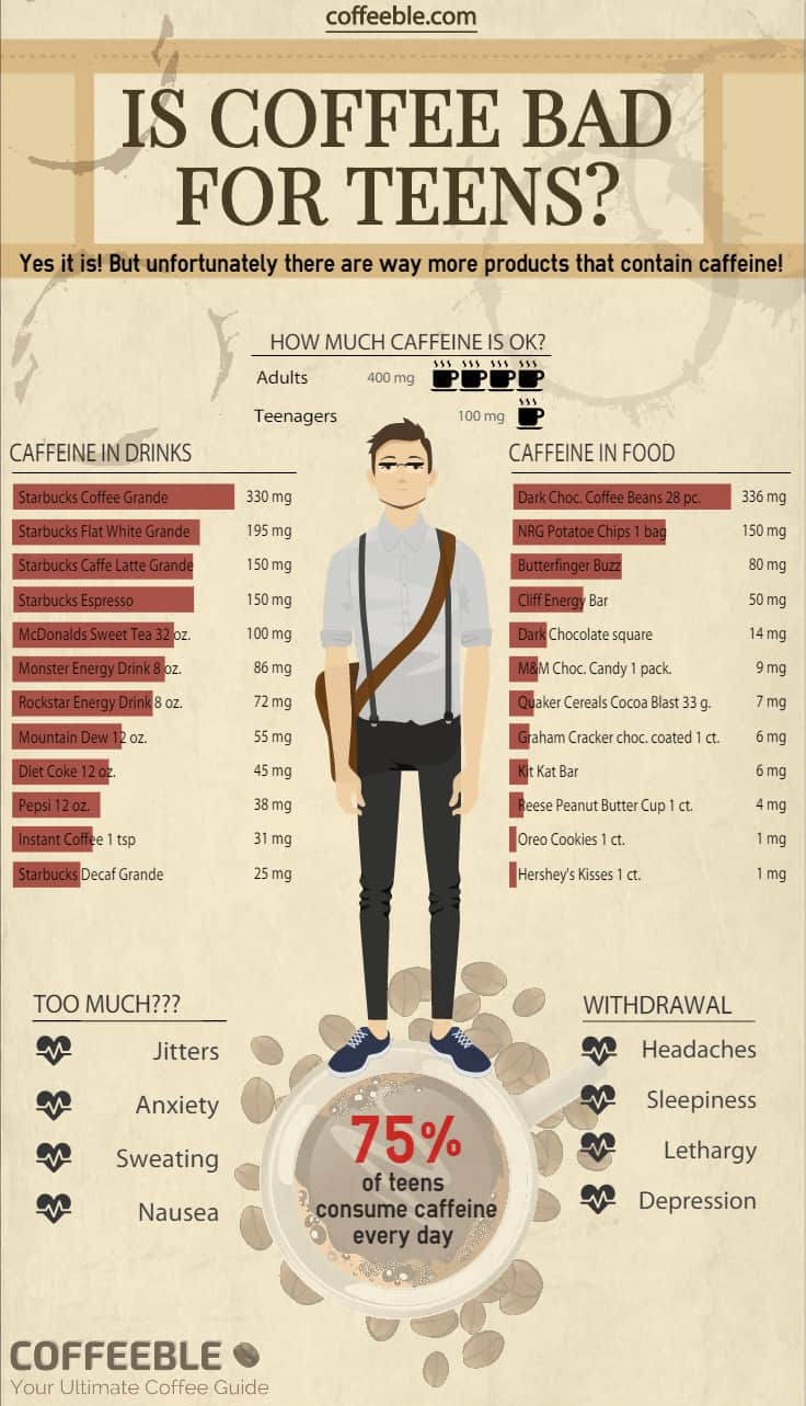 Is coffee bad for teens Infograph