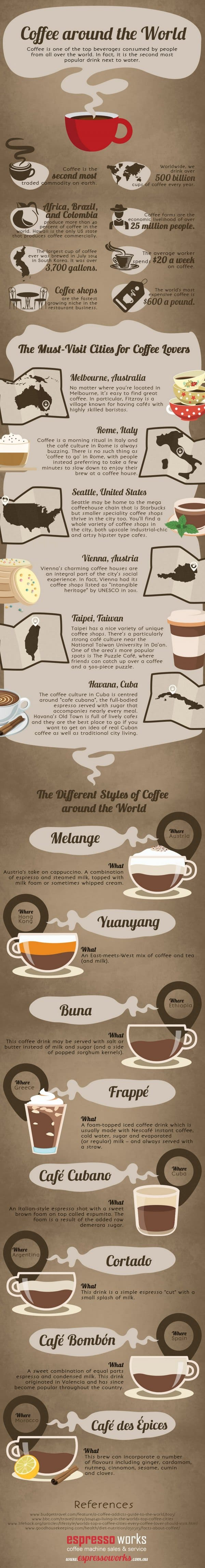 Coffee culture around the world infograph
