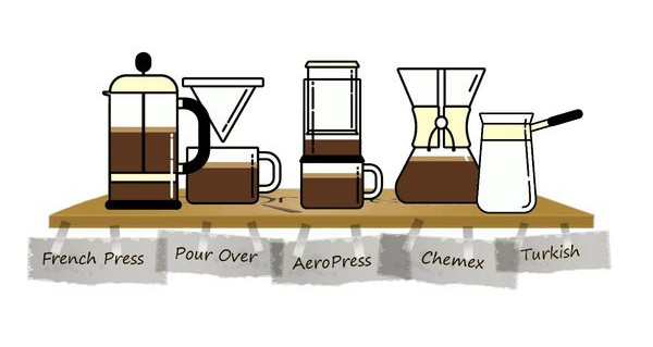 Types of coffee makers manual