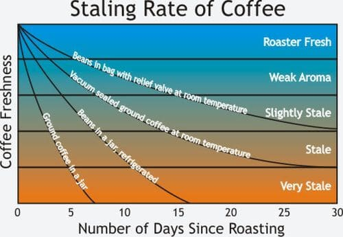 coffee stailing graph over time