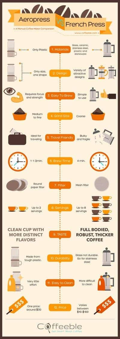 aeropress vs french press infographic small