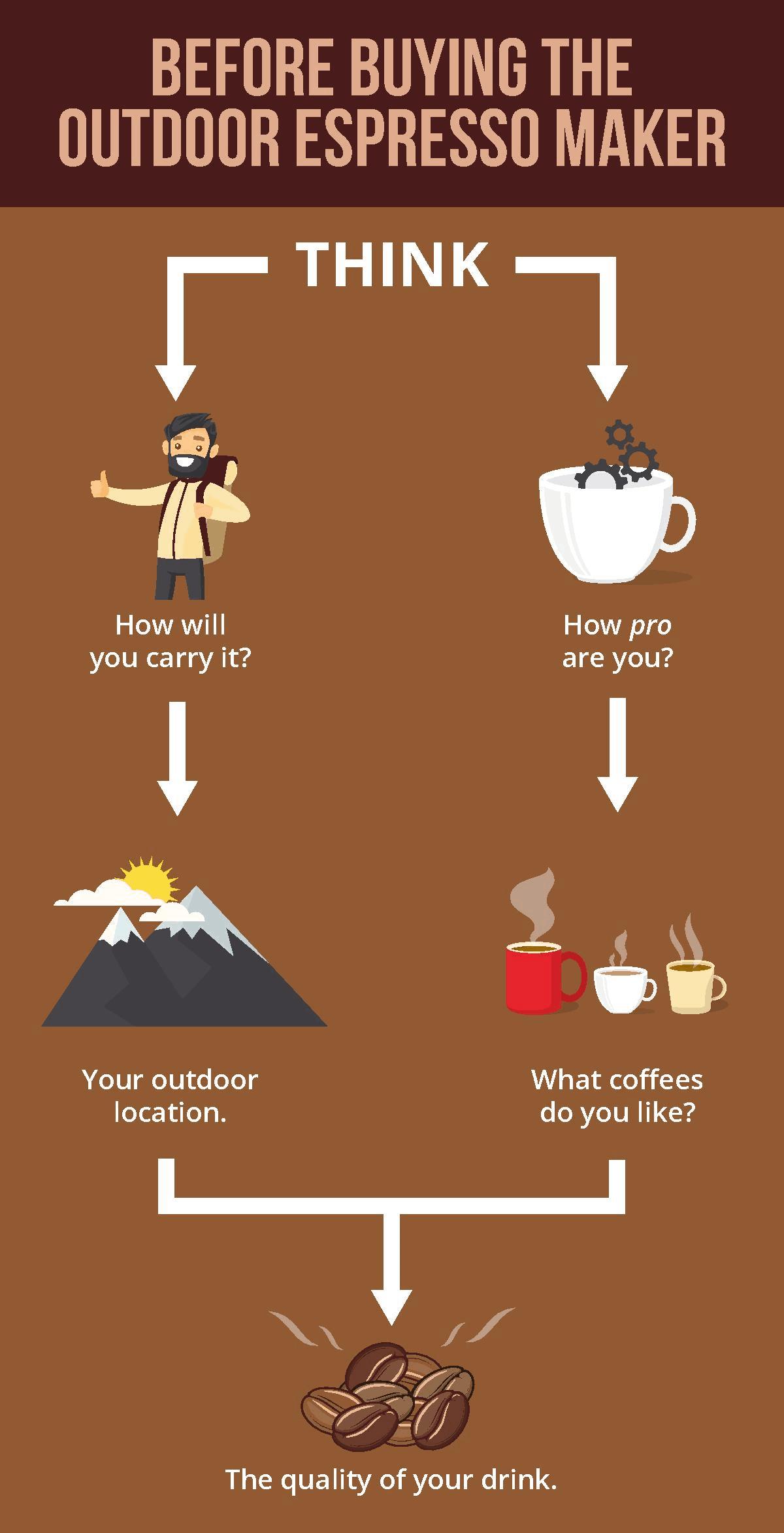 Buyer's Guide for Espresso Maker