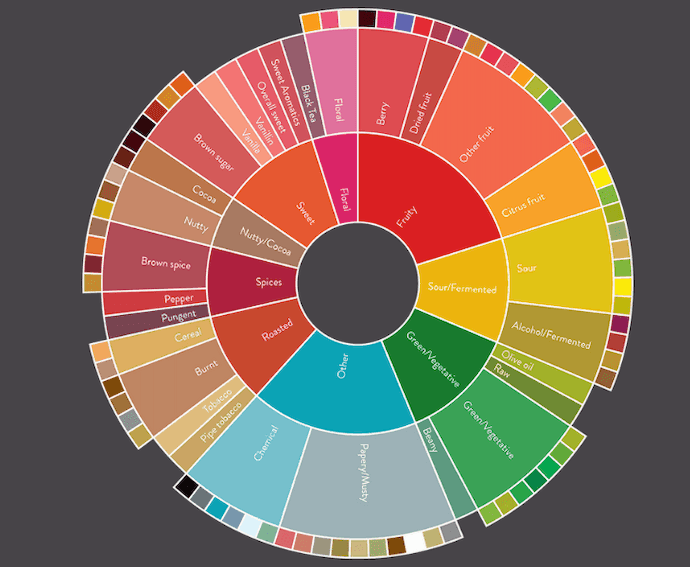 coffee taster's flavor wheel on a dark grey background