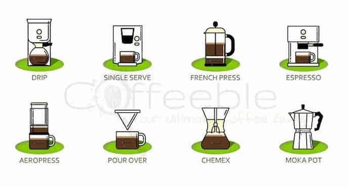 list of the best coffee maker types