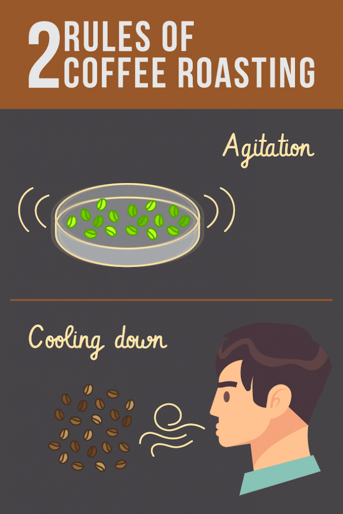 infographic about the two rules of coffee roasting