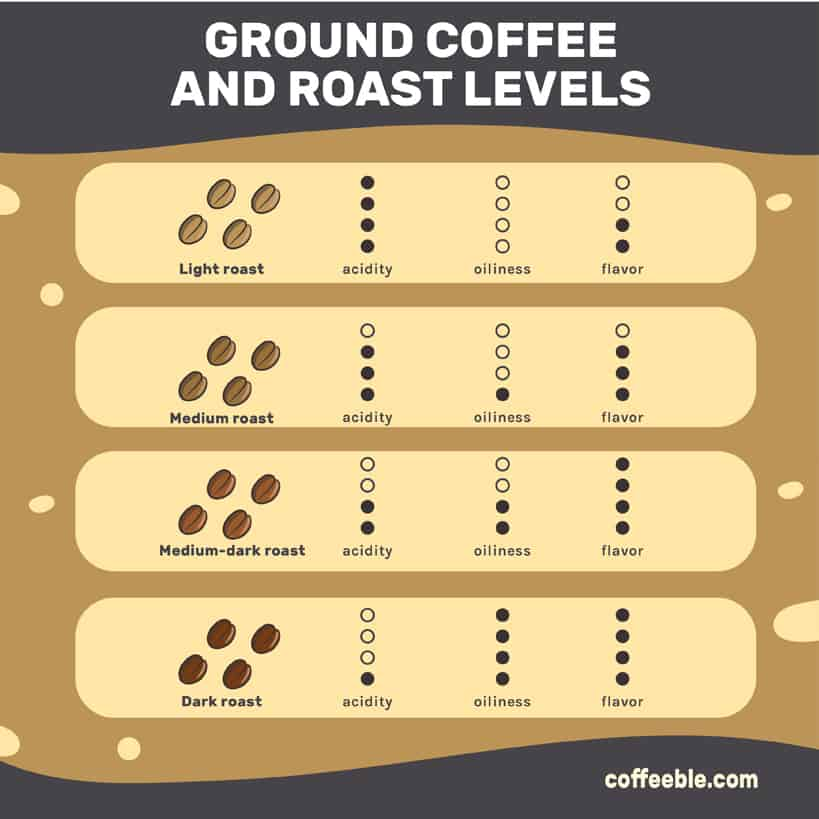 best ground coffee and roast levels
