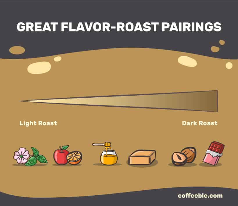 Great flavor-roast pairings infographic