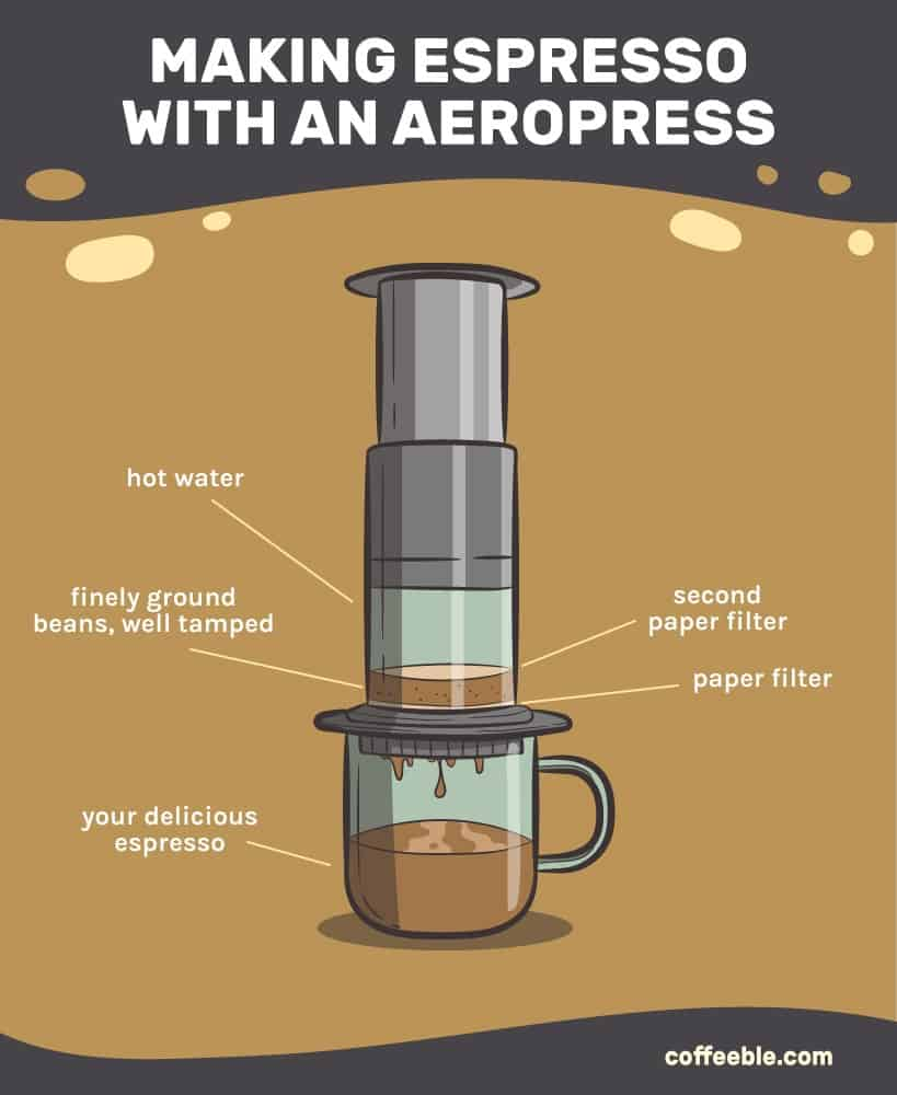 how to makes espresso without a machine and using an aeropress