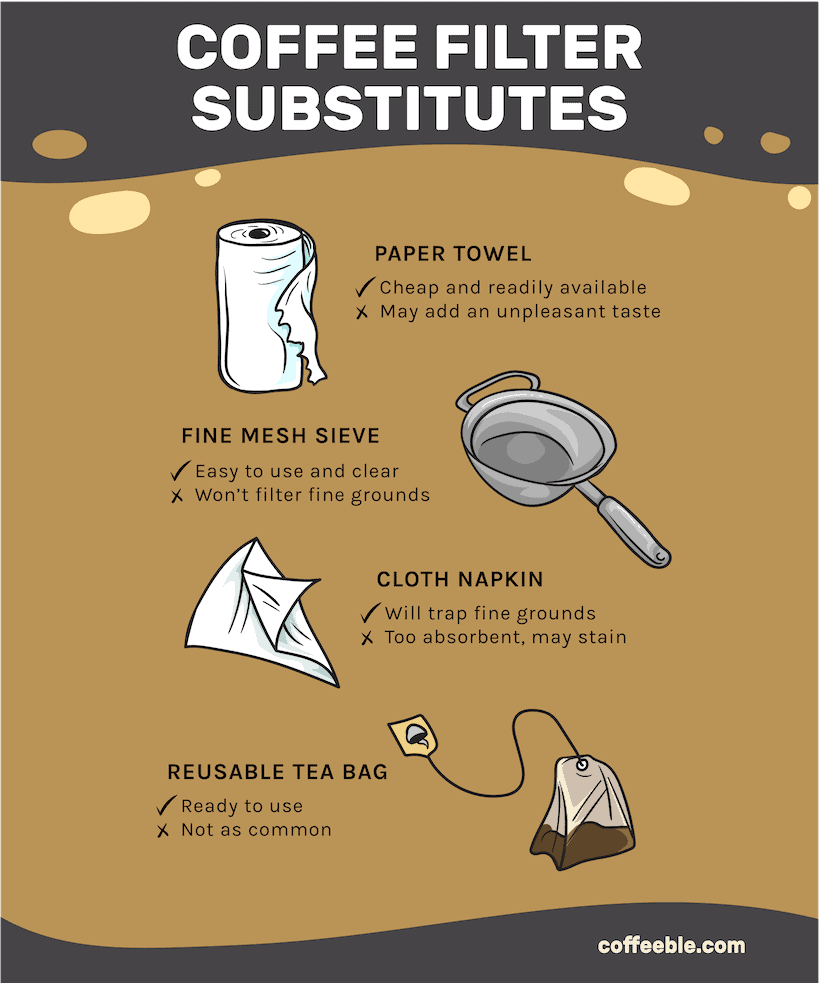 Coffee filter substitutes