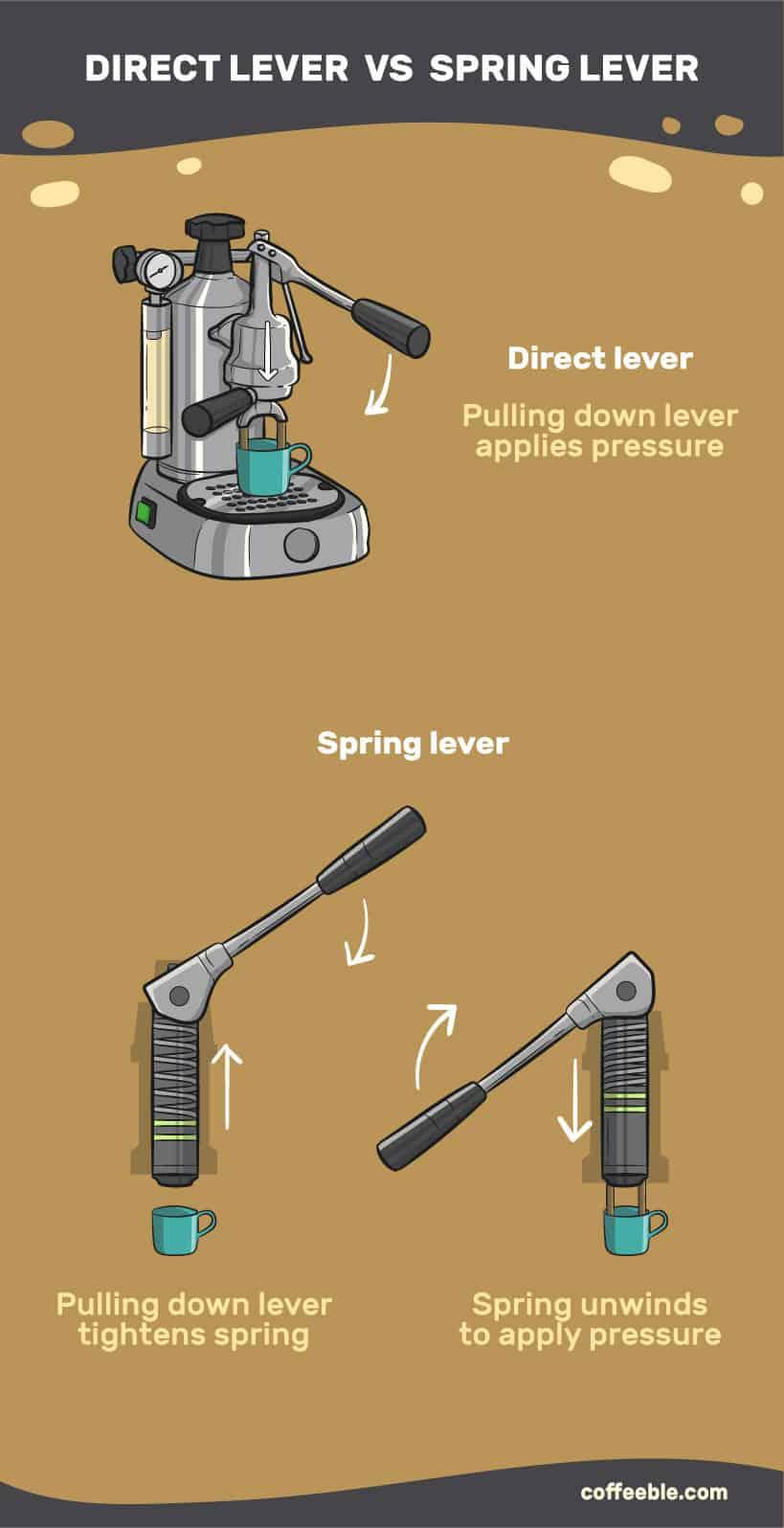 direct lever vs spring lever espresso machines