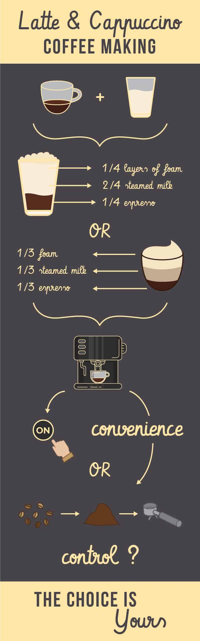 choosing the best latte machine