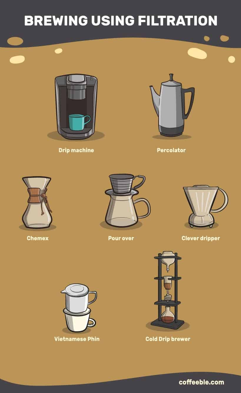 Brewing using filtration- drip machine, percolator, chemex, pour over, a Clever dripper, a Vietnamese phin, and a cold dripper