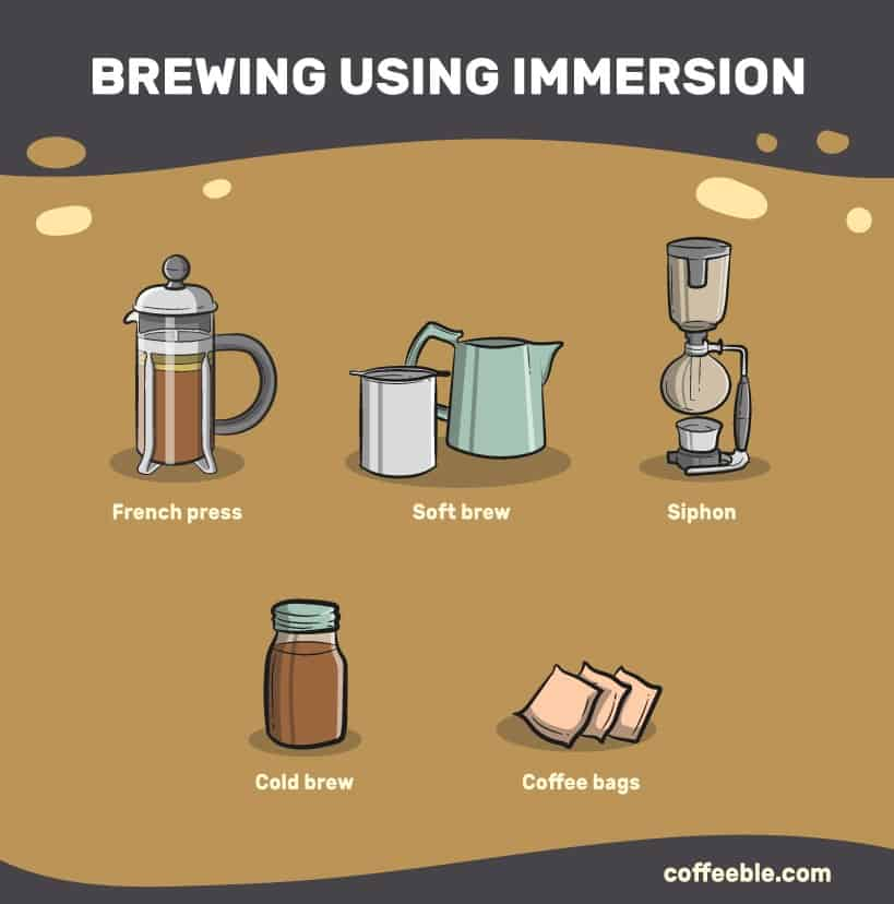 Immersion coffee brewing methods like the French Press, Soft brew, Siphon, cold brew and coffee bags
