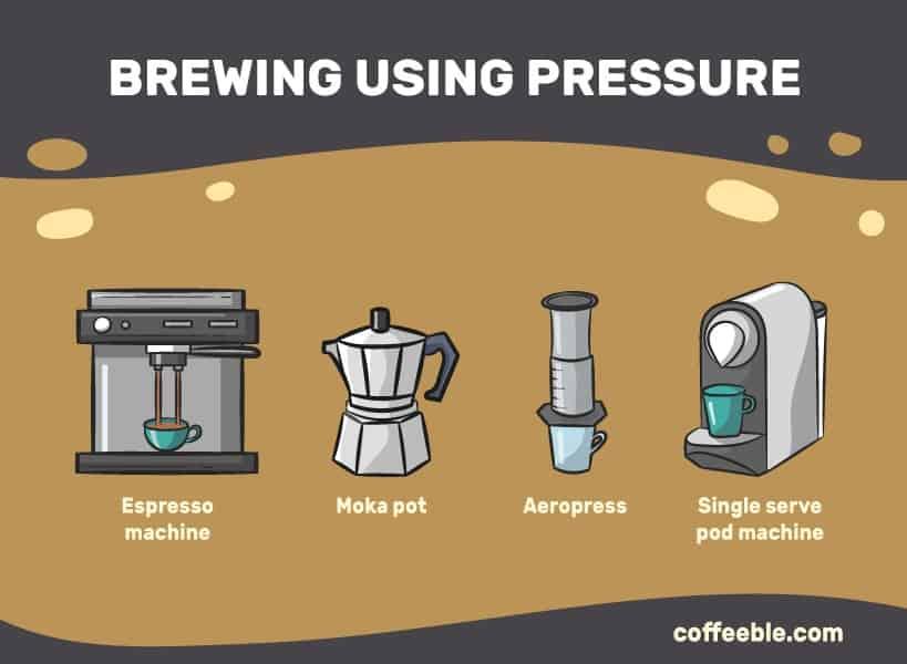 Coffee makers that use pressure like the espresso machine, moka pot, aeropress, and single serve machines