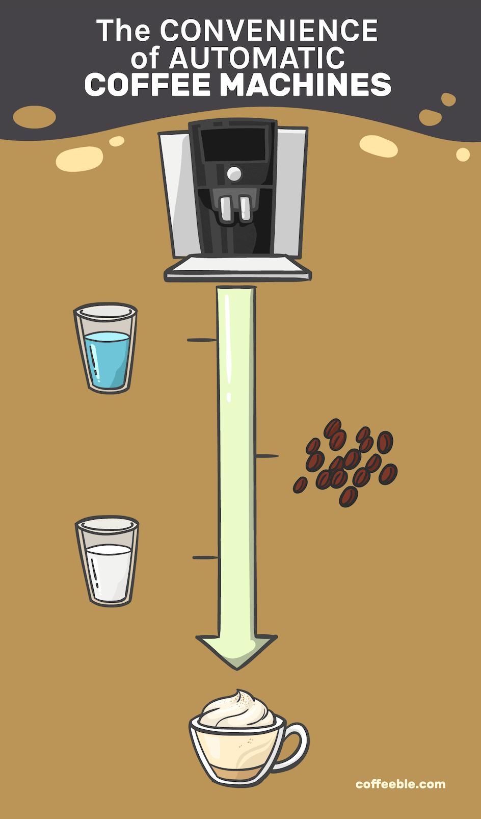 convenience of automatic espresso machines