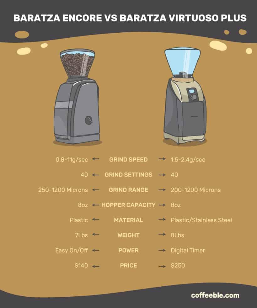 Baratza Encore vs Virtuoso plus infographic