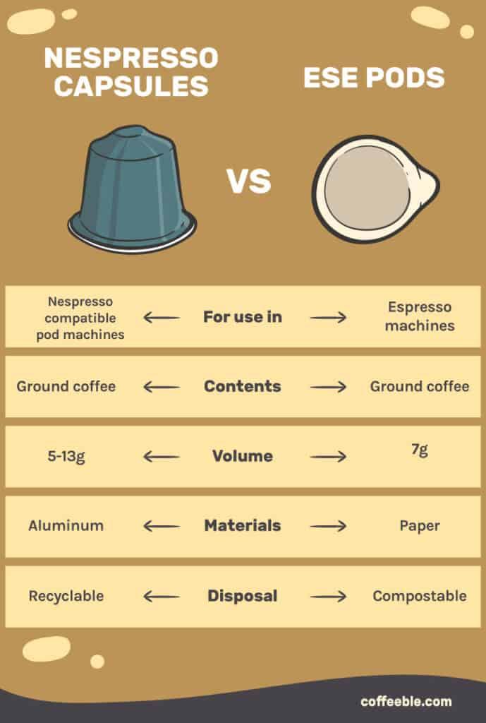 CI_BestEspressoMachinesUnder200_Nespresso-capsules-vs-ESE-pods-infographic