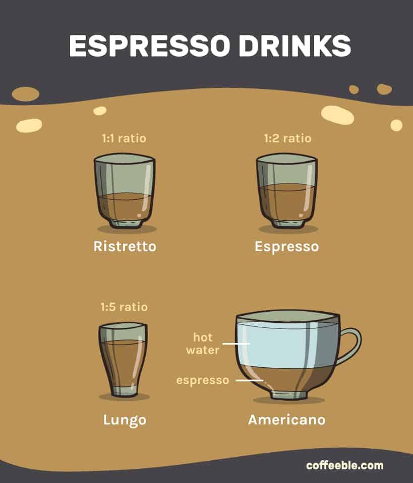 espresso drink types