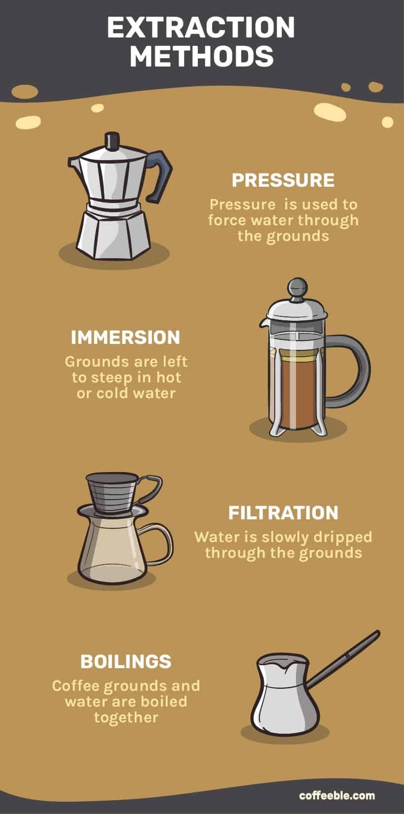 types of coffee extraction methods