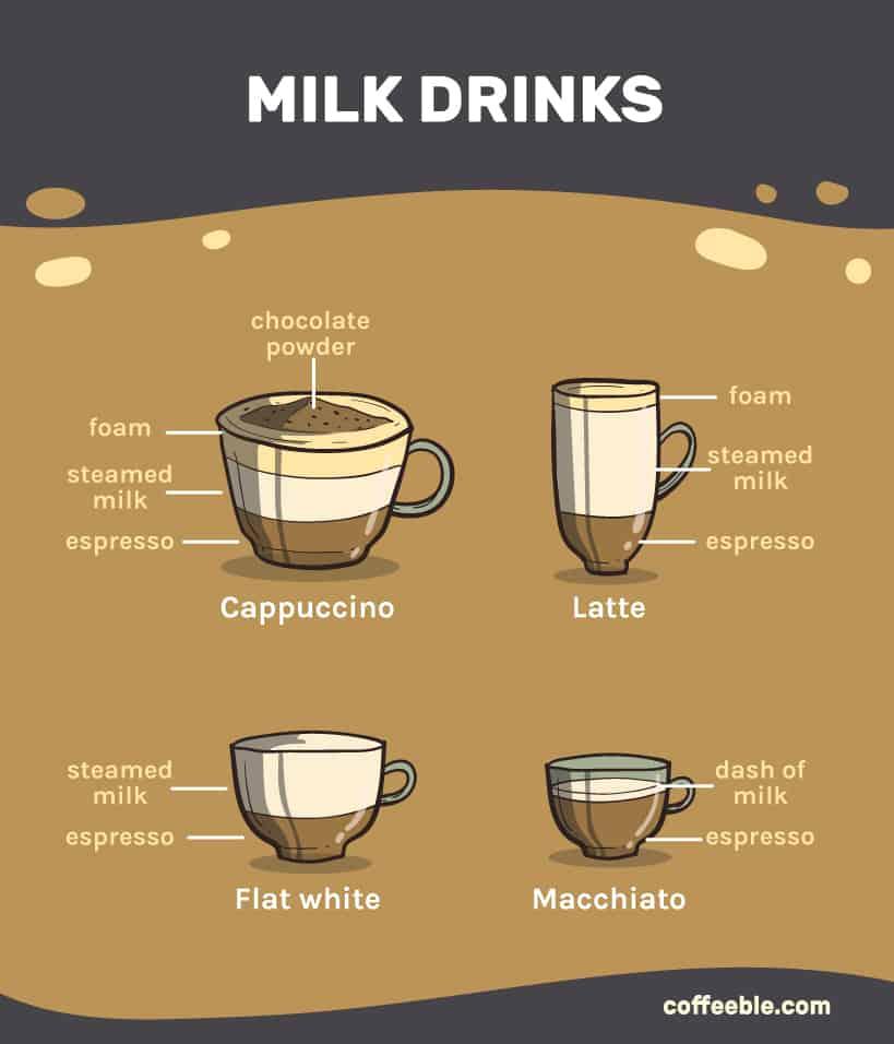 Milky drinks