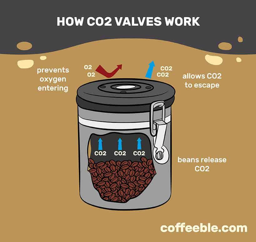 how co2 valves work