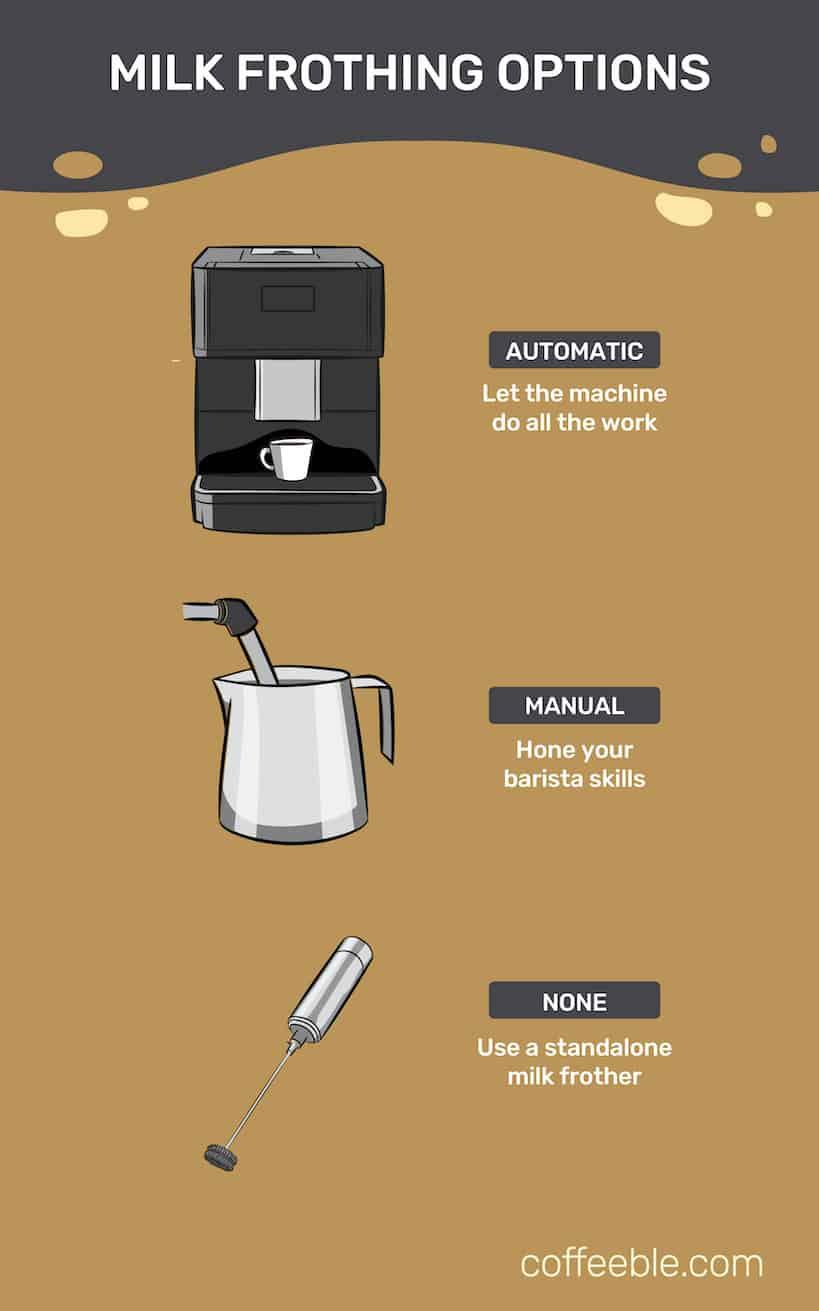 best breville espresso machine milk frothing options