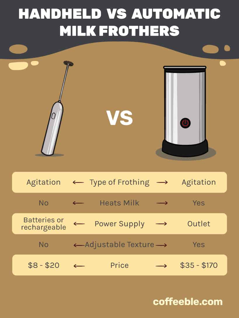 handheld vs automatic milk frother