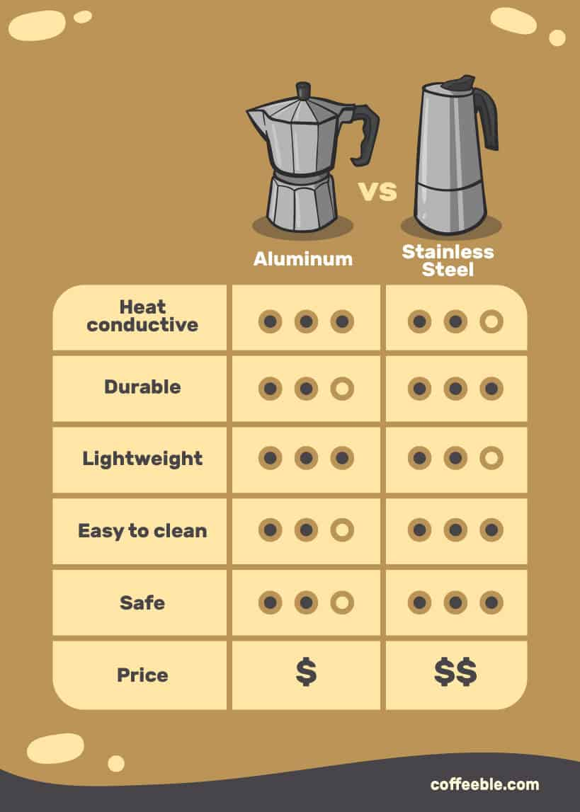 Aluminum vs stainless steel stovetop coffeemakers