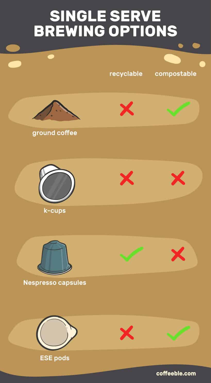 single serve brewing options